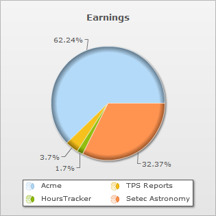 Time Entries By Job: Earnings Chart